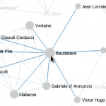 Visualization of named entities co-occurrence networks in Marinetti