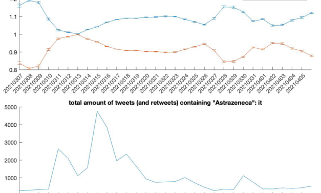 Cosa si pensa di Astrazeneca su Twitter
